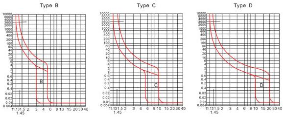 lhg-mcb-characteristic-curve