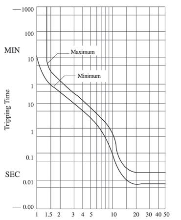 hydraulic-magnetic-mini-circuit-breaker-curve