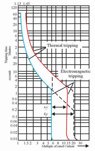 l5s-mcb-characteristic--curve
