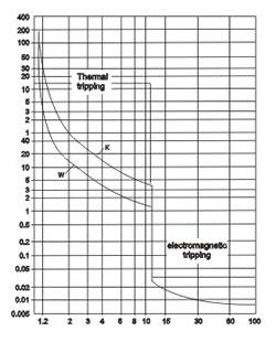 m611-motor-protection-circuit-breaker-curve